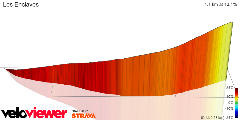3D Elevation profile image for Les Enclaves Climb