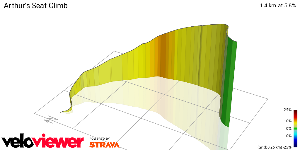 3D Elevation profile image for Arthur's Seat Climb