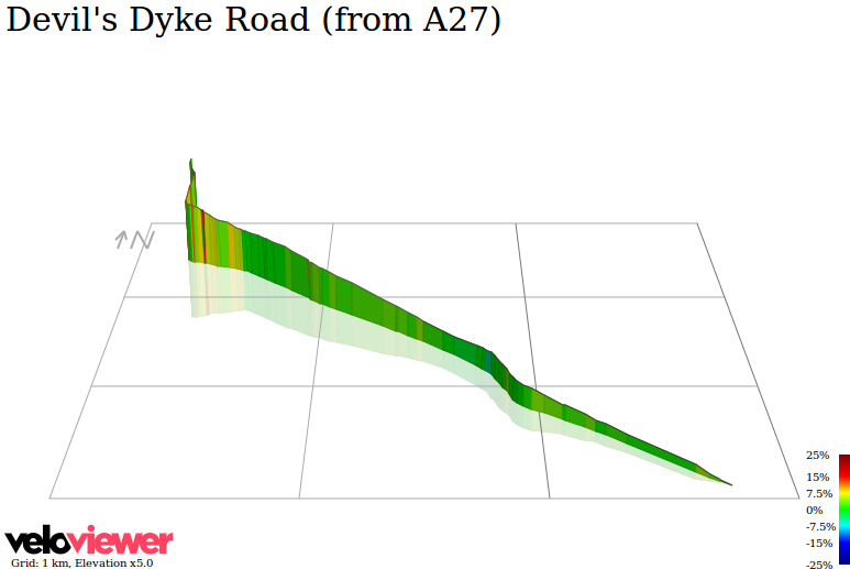 3D Elevation profile image for Devil's Dyke Road (from A27)