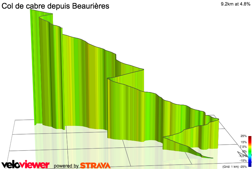 3D Elevation profile image for Col de cabre depuis Beaurières