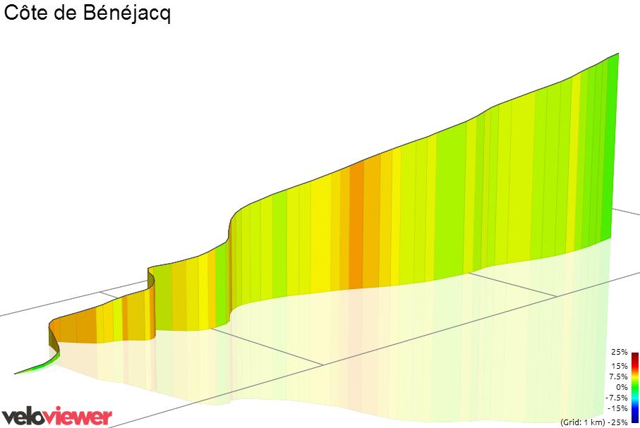 3D Elevation profile image for Chemin De Miey De Barat Climb