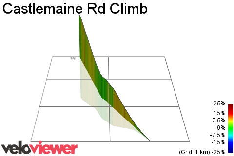 3D Elevation profile image for Castlemaine Rd Climb