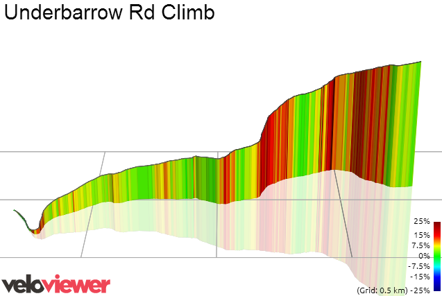 3D Elevation profile image for Underbarrow Rd Climb