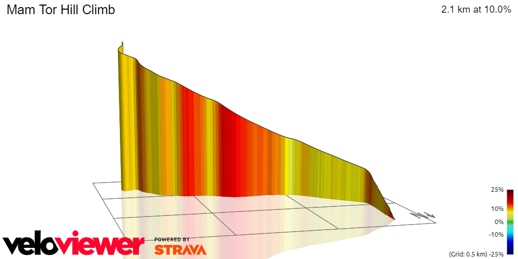 3D Elevation profile image for Mam Tor Hill Climb