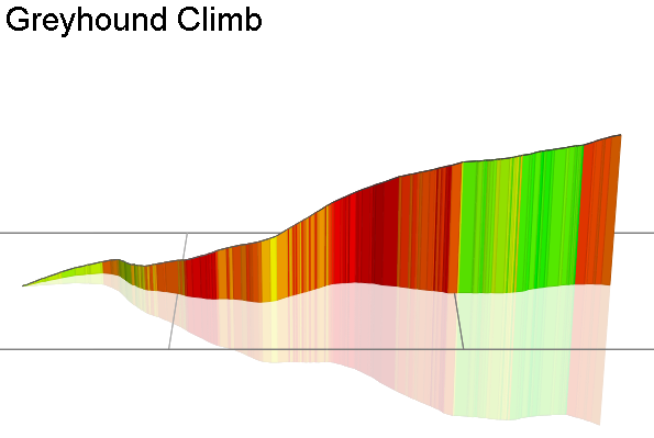 3D Elevation profile image for Greyhound Climb