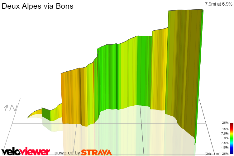 3D Elevation profile image for Deux Alpes via Bons
