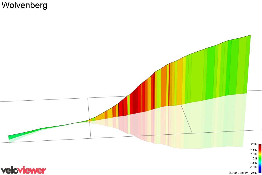 3D Elevation profile image for Wolvenberg