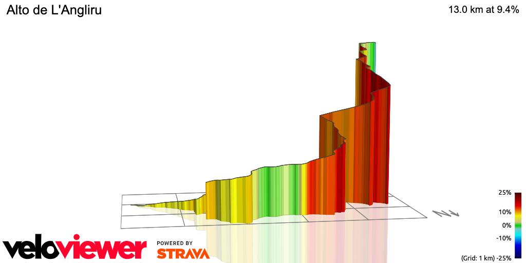 3D Elevation profile image for Alto de L'Angliru