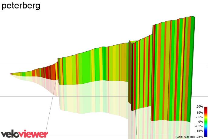 3D Elevation profile image for peterberg