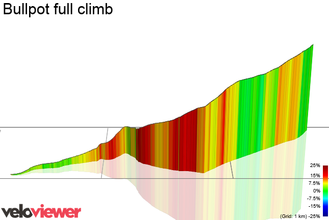 3D Elevation profile image for Bullpot full climb