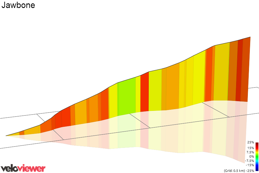 3D Elevation profile image for Stephen Ln Climb
