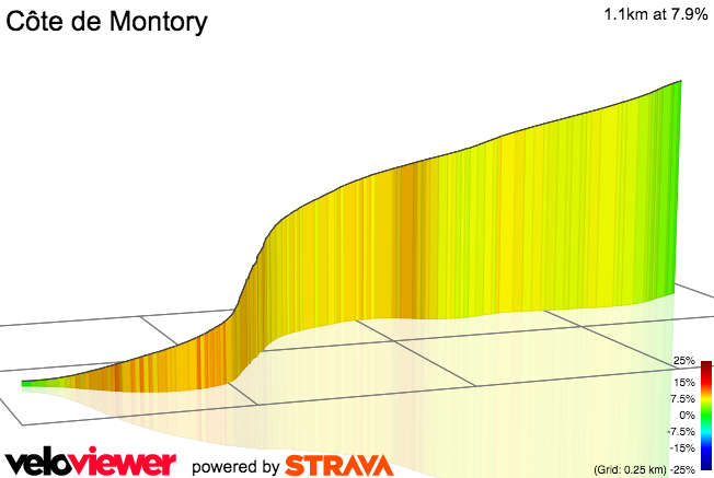 3D Elevation profile image for Iriart Climb