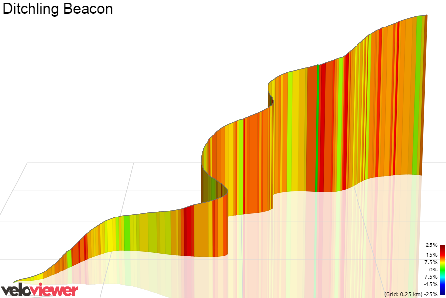 3D Elevation profile image for Ditchling Beacon