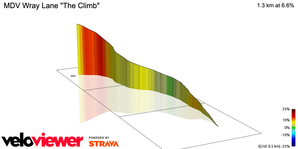 3D Elevation profile image for MDV Wray Lane The Climb