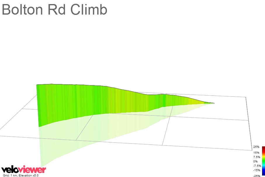 3D Elevation profile image for Bolton Rd Climb