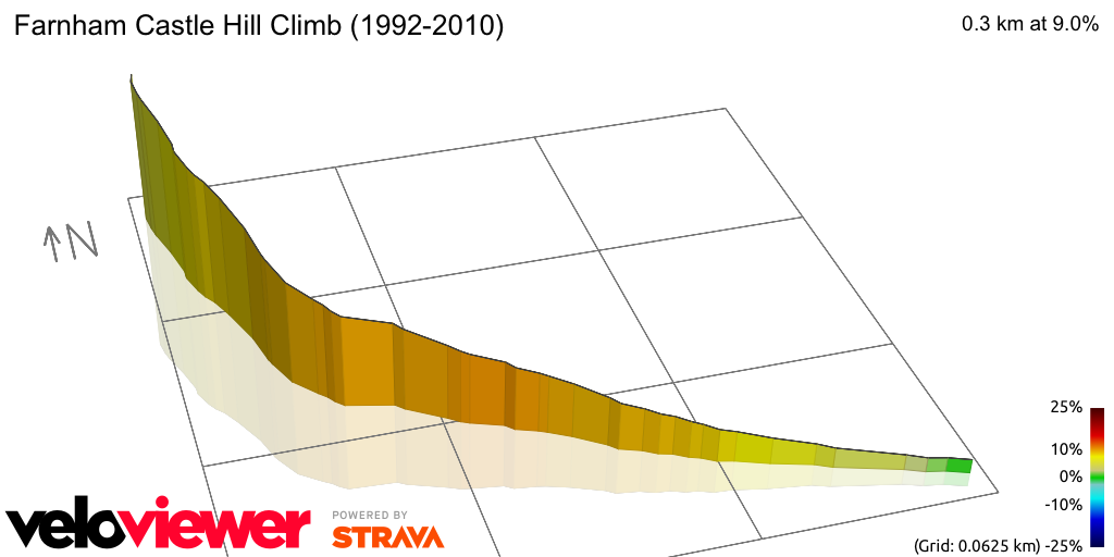 3D Elevation profile image for Farnham Castle Hill Climb (1992-2010)