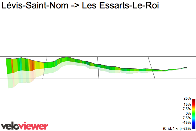 3D Elevation profile image for Lévis-Saint-Nom -> Les Essarts-Le-Roi