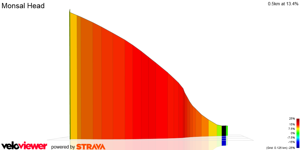 3D Elevation profile image for Monsal Head