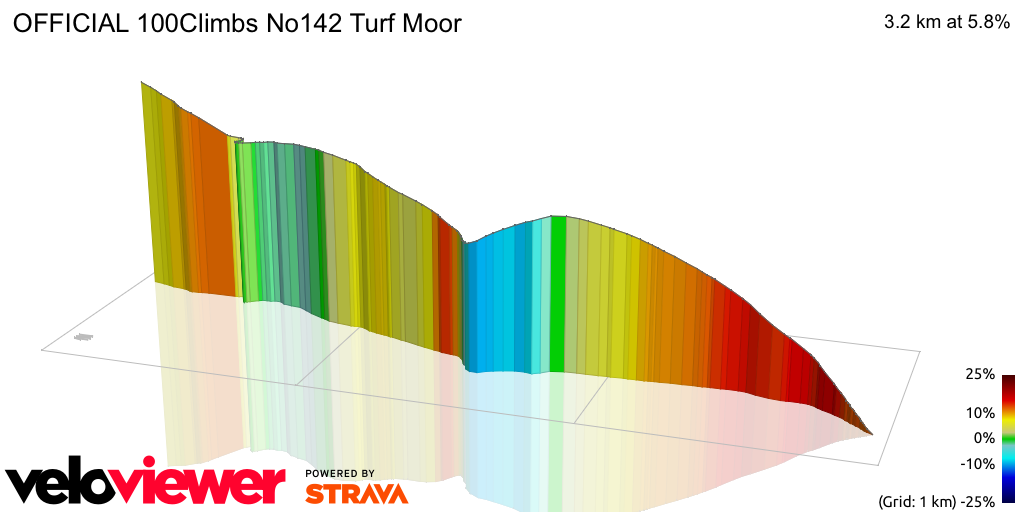 3D Elevation profile image for OFFICIAL 100Climbs No142 Turf Moor