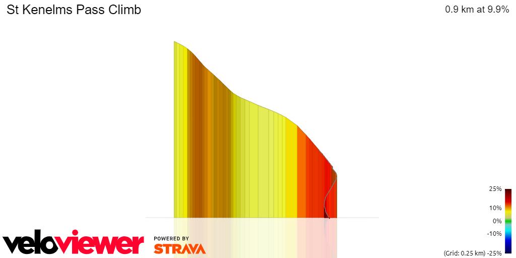 3D Elevation profile image for St Kenelms Pass Climb