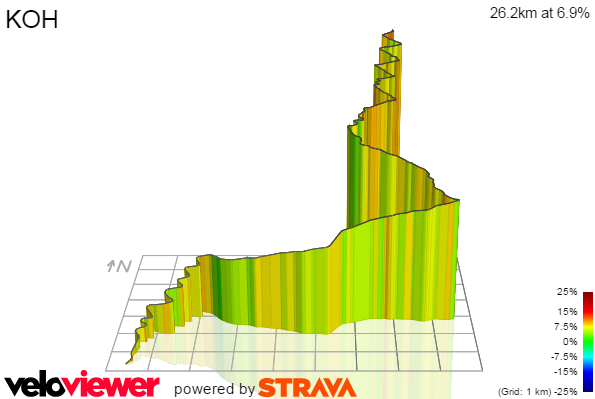 3D Elevation profile image for KOH