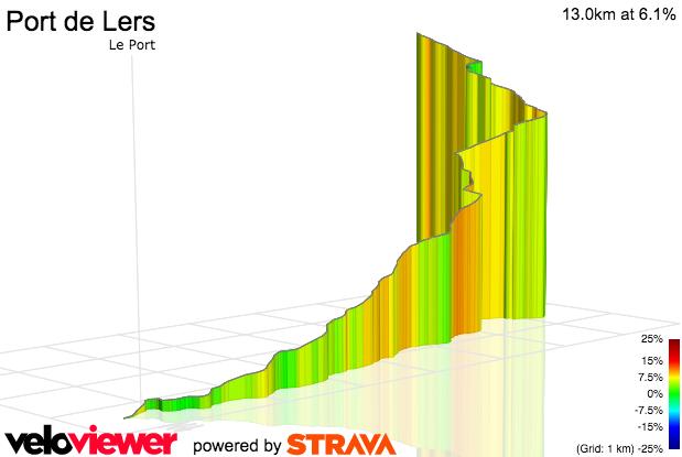 3D Elevation profile image for Port de Lers