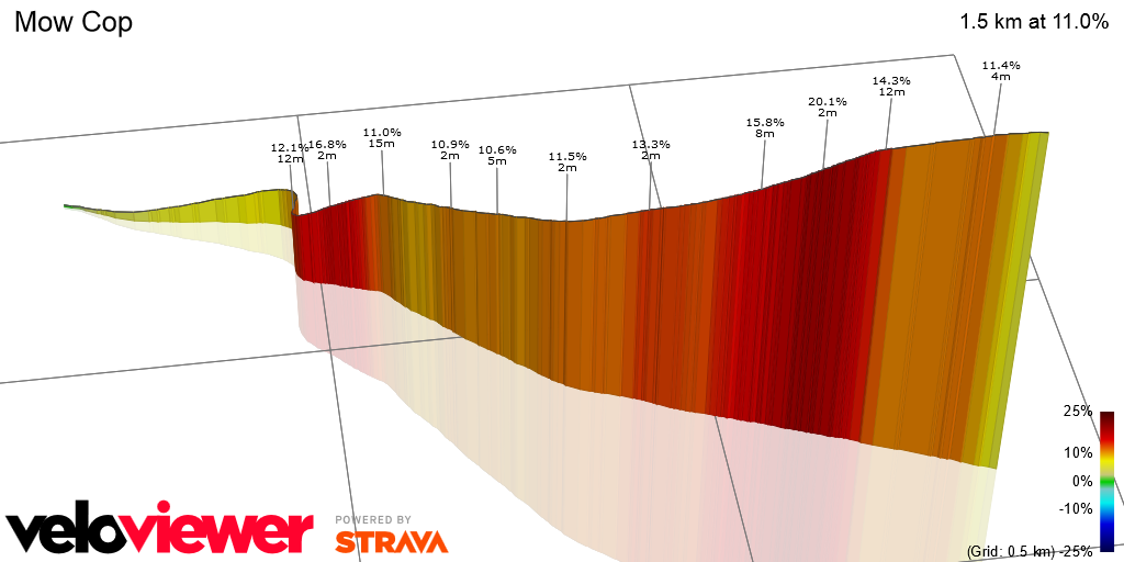 3D Elevation profile image for OFFICIAL 100Climbs No36 Mow Cop