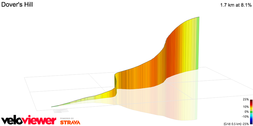 3D Elevation profile image for OFFICIAL 100Climbs No13 Dover's Hill