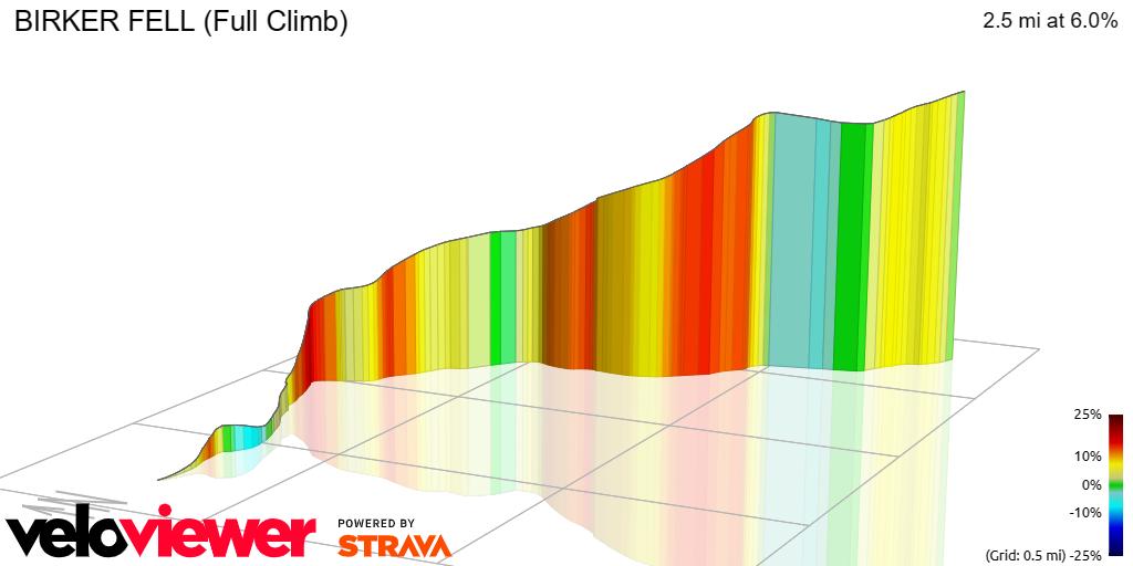 3D Elevation profile image for BIRKER FELL (Full Climb)