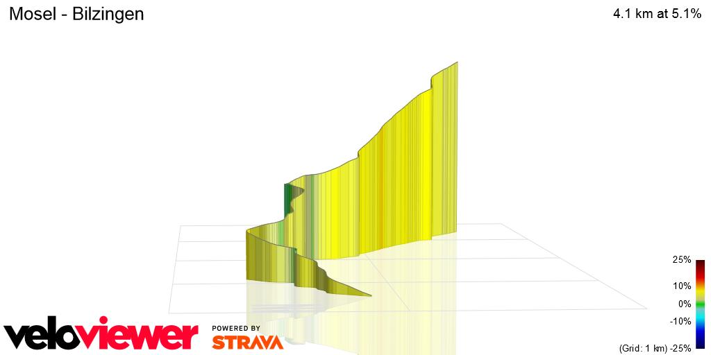 3D Elevation profile image for Mosel - Bilzingen