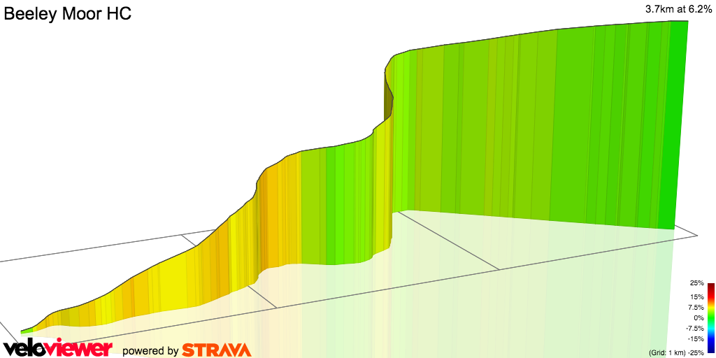 3D Elevation profile image for Beeley Moor HC