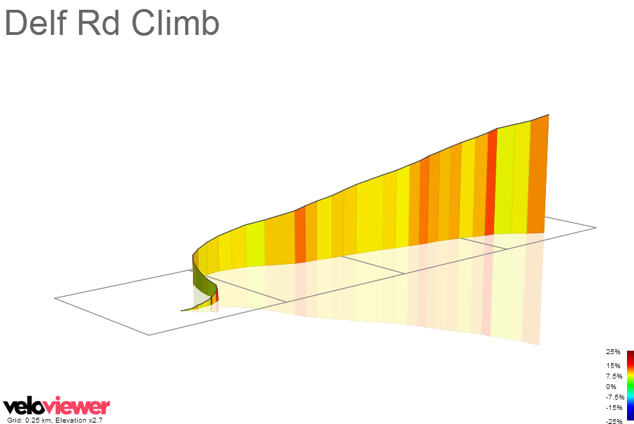 3D Elevation profile image for Delf Rd Climb