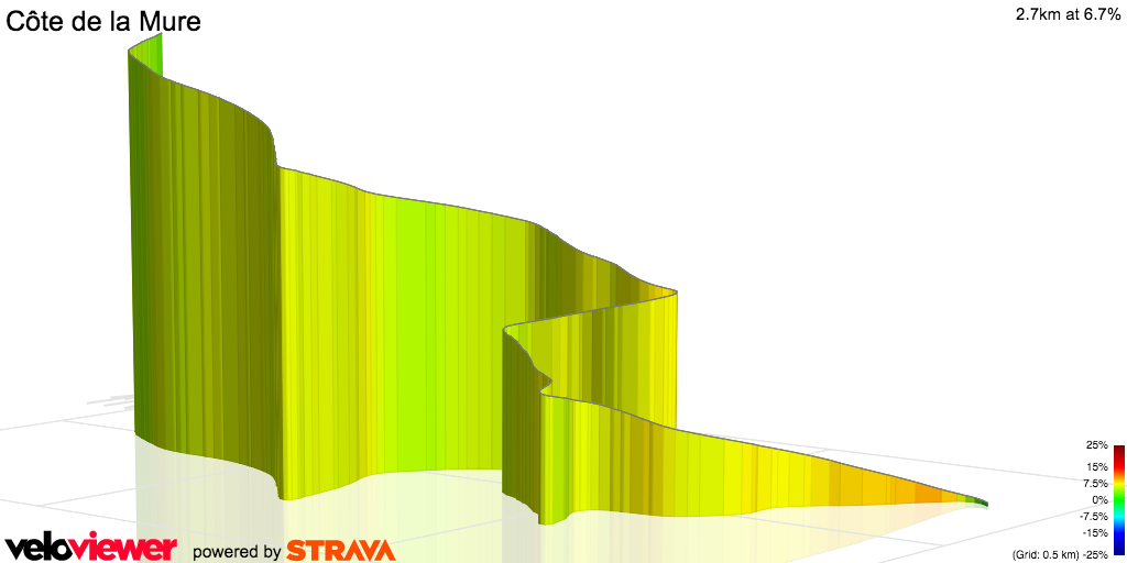 3D Elevation profile image for Côte de la Mure