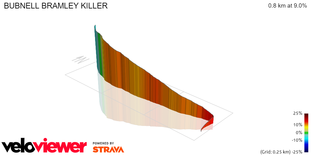 3D Elevation profile image for BUBNELL BRAMLEY KILLER