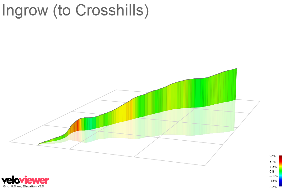 3D Elevation profile image for Ingrow (to Crosshills)