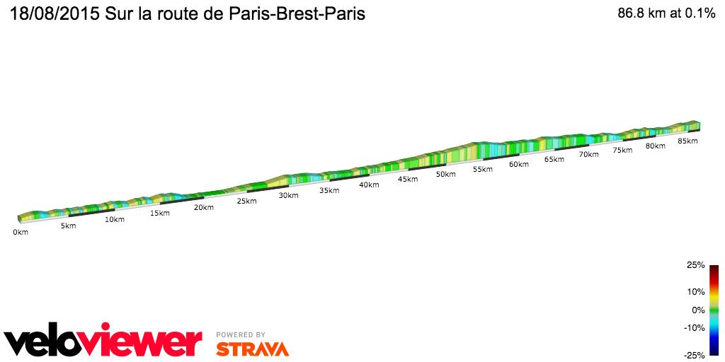 2D Elevation profile image for 18/08/2015 Sur la route de Paris-Brest-Paris