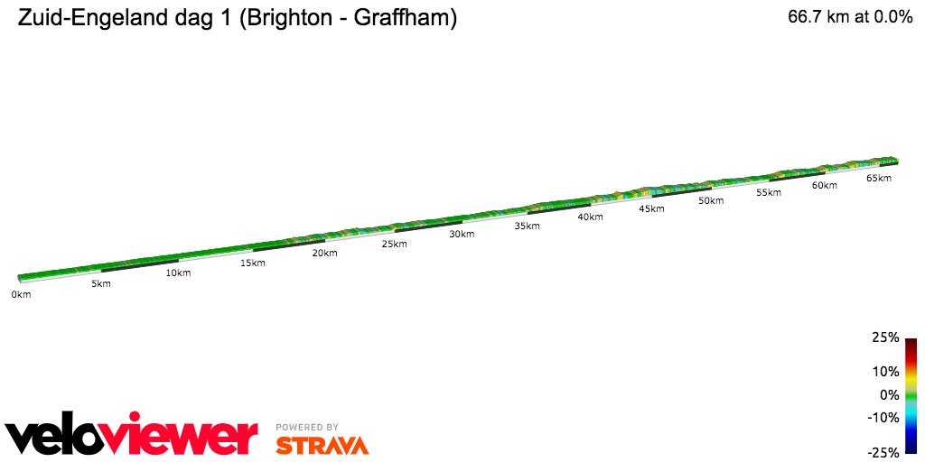 2D Elevation profile image for  Zuid-Engeland dag 1 (Brighton - Graffham)
