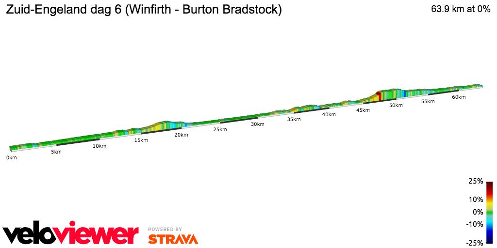 2D Elevation profile image for Zuid-Engeland dag 6 (Winfirth - Burton Bradstock)