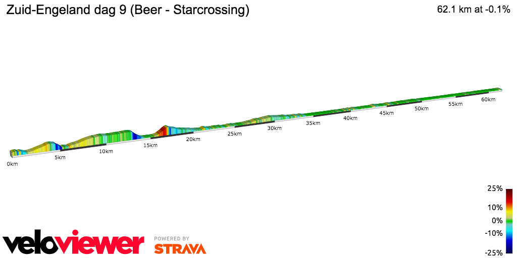 2D Elevation profile image for Zuid-Engeland dag 9 (Beer - Starcrossing)