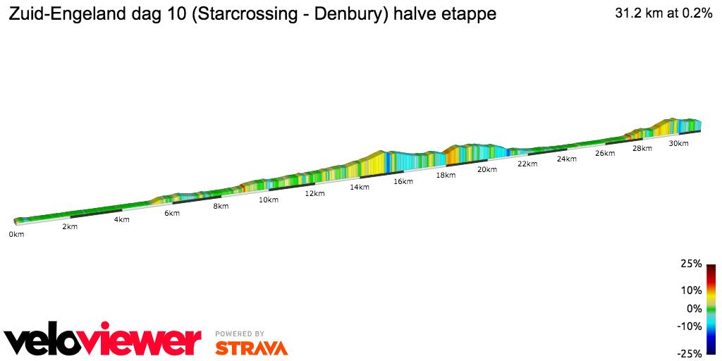 2D Elevation profile image for Zuid-Engeland dag 10 (Starcrossing - Denbury) halve etappe