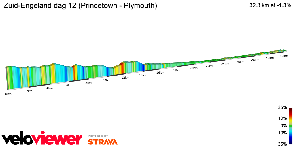 2D Elevation profile image for Zuid-Engeland dag 12 (Princetown - Plymouth)