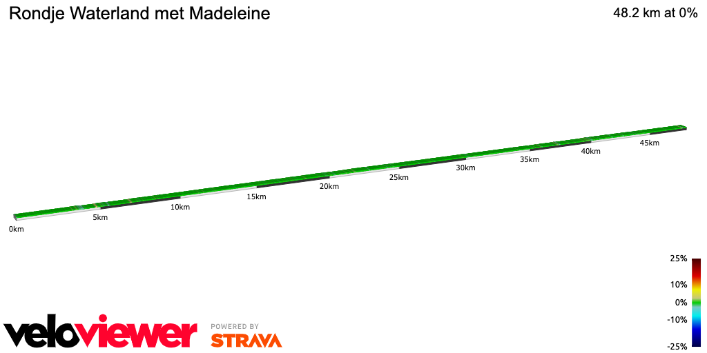 2D Elevation profile image for Rondje Waterland met Madeleine
