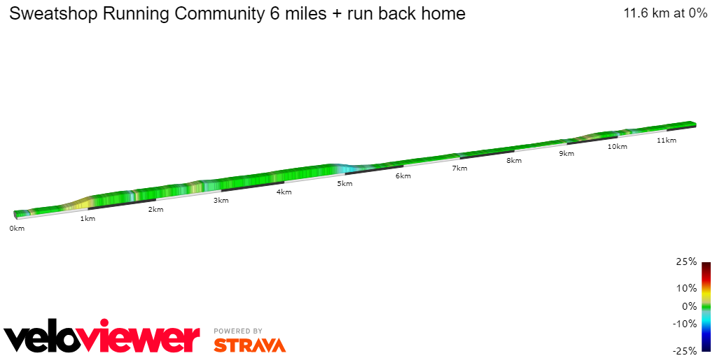 2D Elevation profile image for Sweatshop Running Community 6 miles + run back home