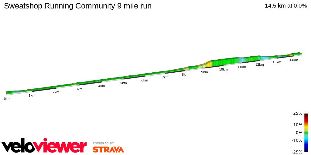 2D Elevation profile image for Sweatshop Running Community 9 mile run