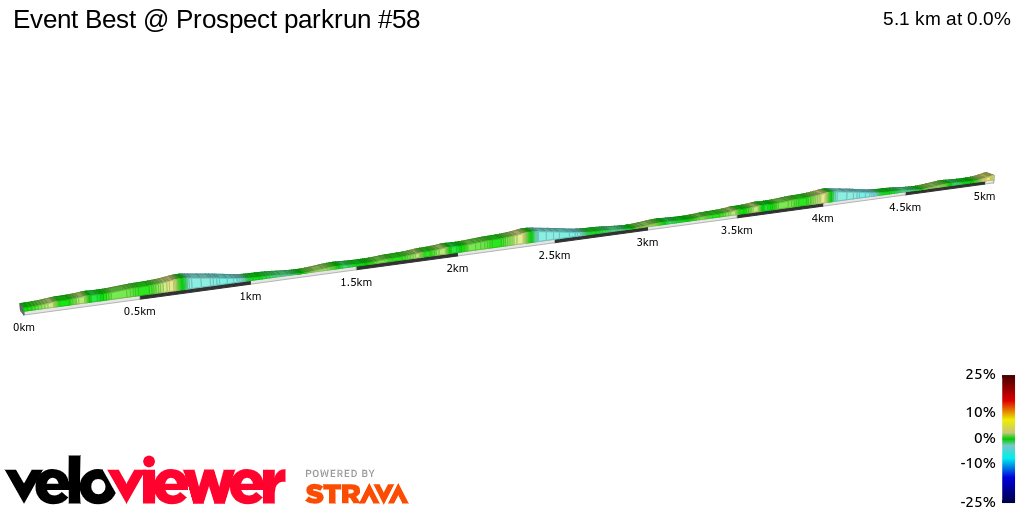 2D Elevation profile image for Event Best @ Prospect parkrun #58